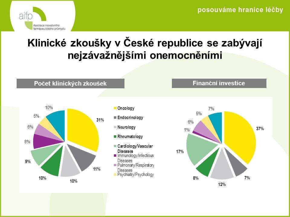 Klinické zkoušky v České republice se zabývají nejzávažnějšími onemocněními Počet klinických zkoušek Finanční investice