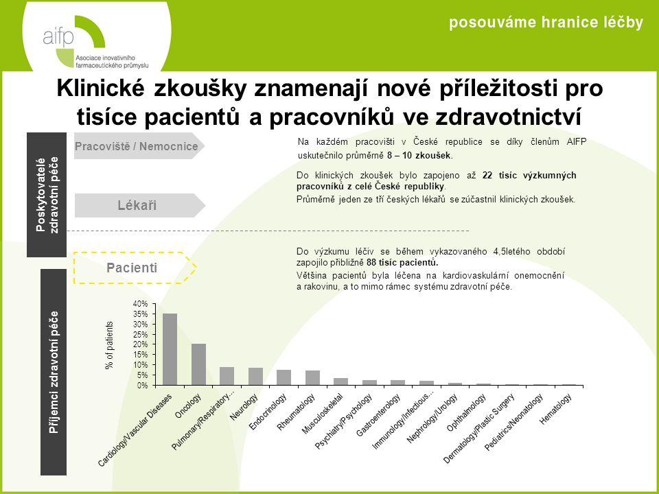 Členové AIFP přinášejí prostřednictvím klinických zkoušek do systému zdravotní péče další finanční prostředky a úspory nákladů Členské společnosti AIFP přinesly v období od roku 2007 do poloviny roku 2011 do českého zdravotnictví 5,5 miliardy Kč.