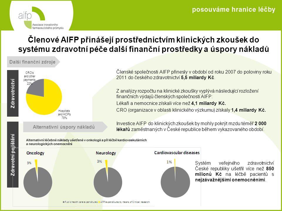 Členové AIFP přinášejí prostřednictvím klinických zkoušek do systému zdravotní péče další finanční prostředky a úspory nákladů Členské společnosti AIF