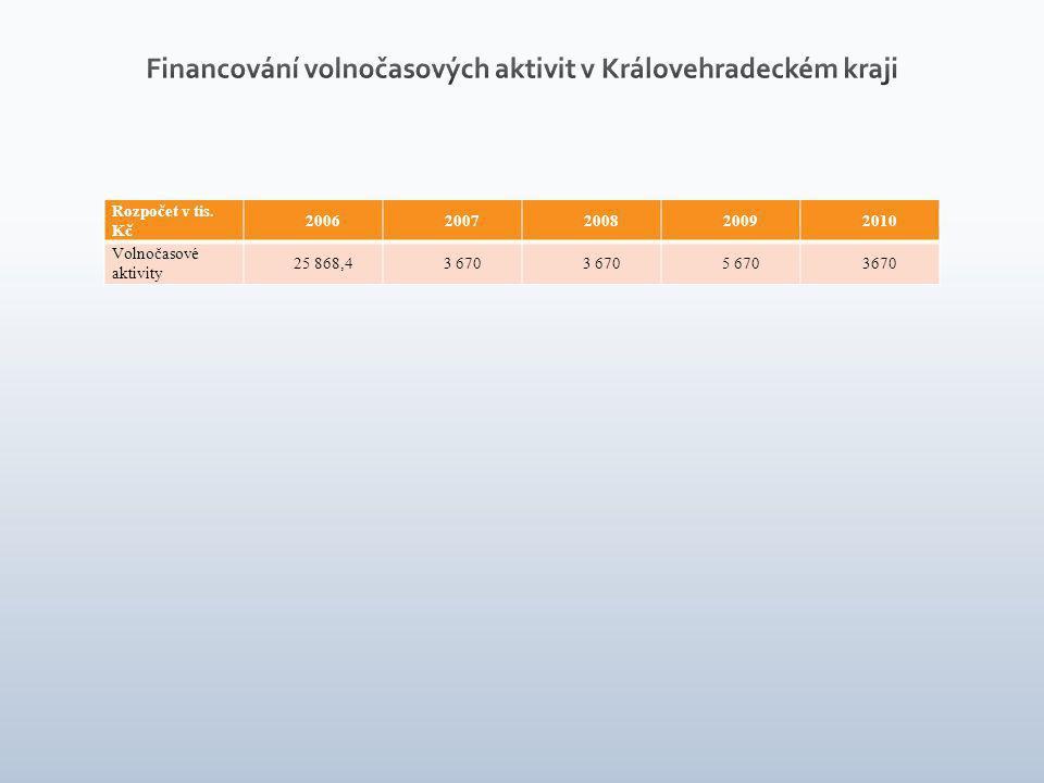 Rozpočet v tis. Kč 20062007200820092010 Volnočasové aktivity 25 868,43 670 5 6703670