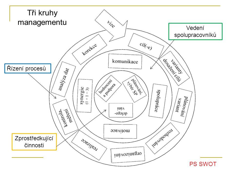 Řízení procesů Vedení spolupracovníků Zprostředkující činnosti Tři kruhy managementu PS SWOT