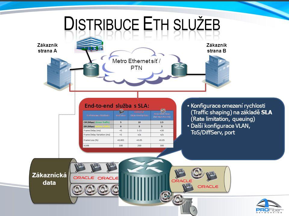 Zákazník strana A Zákazník strana B Metro Ethernet síť / PTN End-to-end služba s SLA: Zákaznícká data • Konfigurace omezení rychlosti (Traffic shaping) na základě SLA (Rate limitation, queuing) • Další konfigurace VLAN, ToS/DiffServ, port