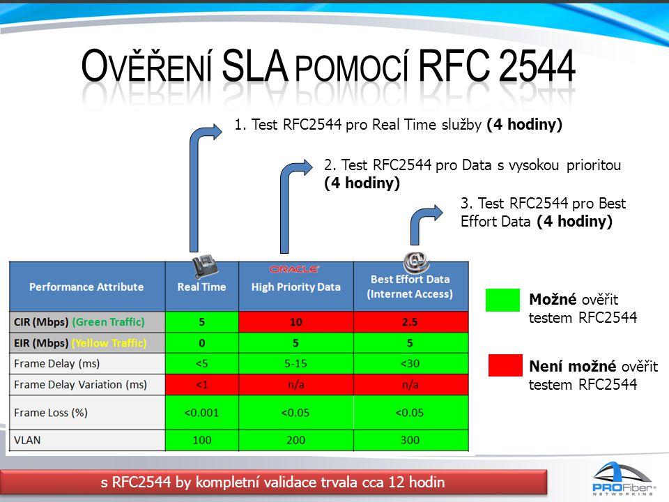 1. Test RFC2544 pro Real Time služby (4 hodiny) 2. Test RFC2544 pro Data s vysokou prioritou (4 hodiny) 3. Test RFC2544 pro Best Effort Data (4 hodiny