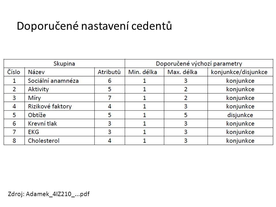 Doporučené nastavení cedentů Zdroj: Adamek_4IZ210_...pdf
