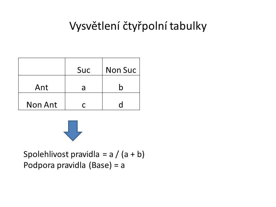 Vysvětlení čtyřpolní tabulky SucNon Suc Antab Non Antcd Spolehlivost pravidla = a / (a + b) Podpora pravidla (Base) = a