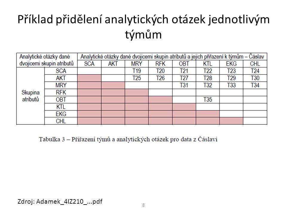 8 Příklad přidělení analytických otázek jednotlivým týmům Zdroj: Adamek_4IZ210_...pdf