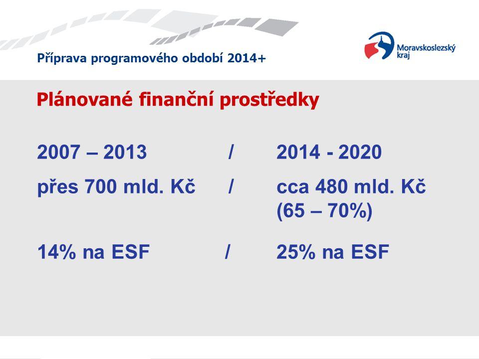 Příprava programového období 2014+ Plánované finanční prostředky přes 700 mld. Kč/ cca 480 mld. Kč (65 – 70%) 2007 – 2013 / 2014 - 2020 14% na ESF / 2