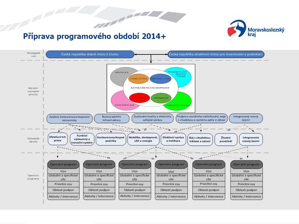 Příprava programového období 2014+