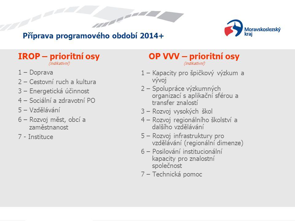 Příprava programového období 2014+ IROP – prioritní osy (indikativní) 1 – Kapacity pro špičkový výzkum a vývoj 2 – Spolupráce výzkumných organizací s