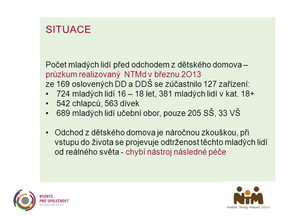 SITUACE Počet mladých lidí před odchodem z dětského domova – průzkum realizovaný NTMd v březnu 2O13 ze 169 oslovených DD a DDŠ se zúčastnilo 127 zaříz