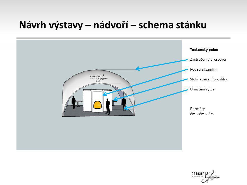 Návrh výstavy – nádvoří – schema stánku Toskánský palác Zastřešení / crossover Pec se zázemím Stoly a sezení pro dílnu Umístění rytce Rozměry 8m x 8m
