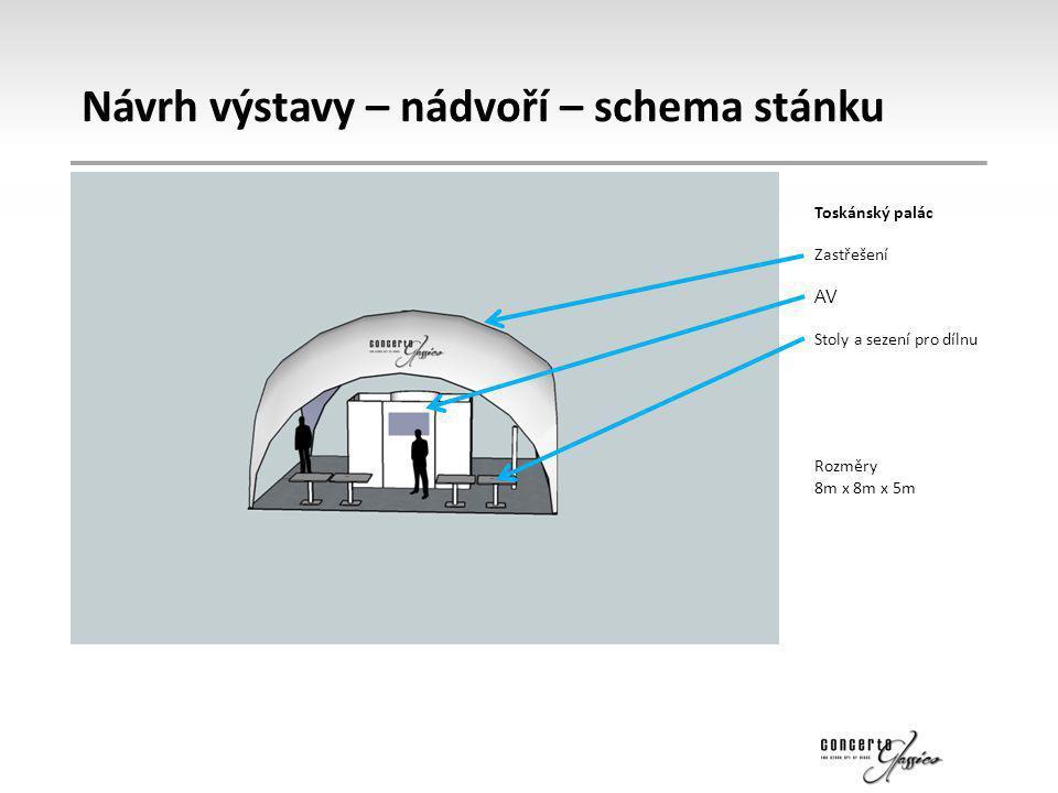 Návrh výstavy – nádvoří – schema stánku Toskánský palác Zastřešení AV Stoly a sezení pro dílnu Rozměry 8m x 8m x 5m