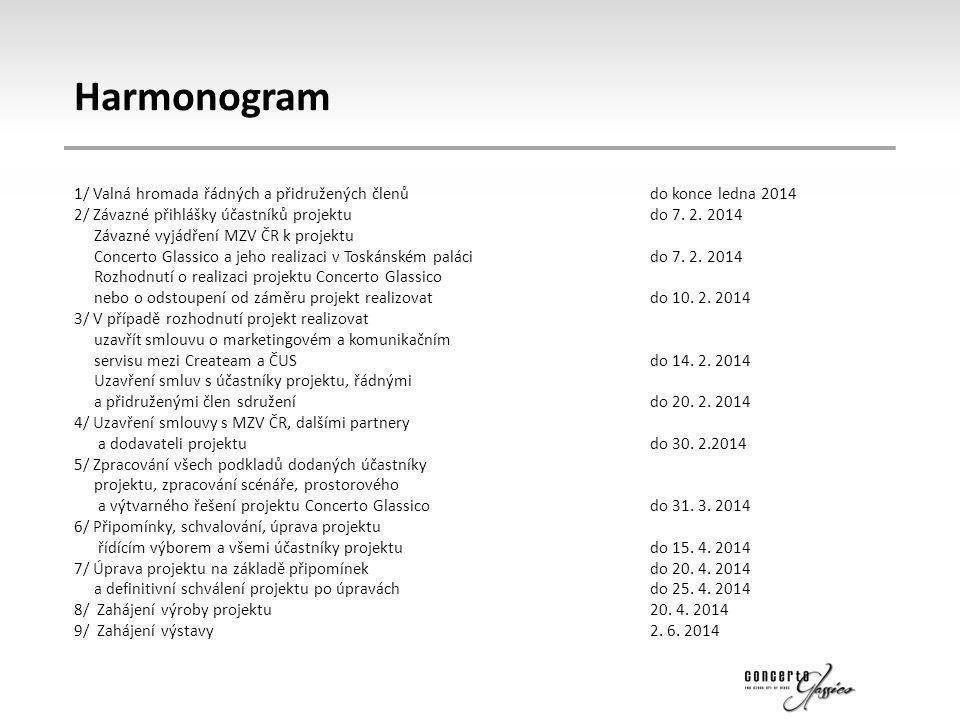 Harmonogram 1/ Valná hromada řádných a přidružených členůdo konce ledna 2014 2/ Závazné přihlášky účastníků projektudo 7. 2. 2014 Závazné vyjádření MZ