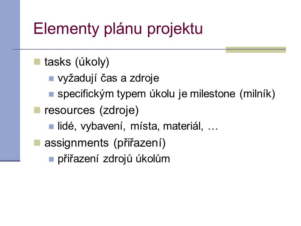Elementy plánu projektu  tasks (úkoly)  vyžadují čas a zdroje  specifickým typem úkolu je milestone (milník)  resources (zdroje)  lidé, vybavení,