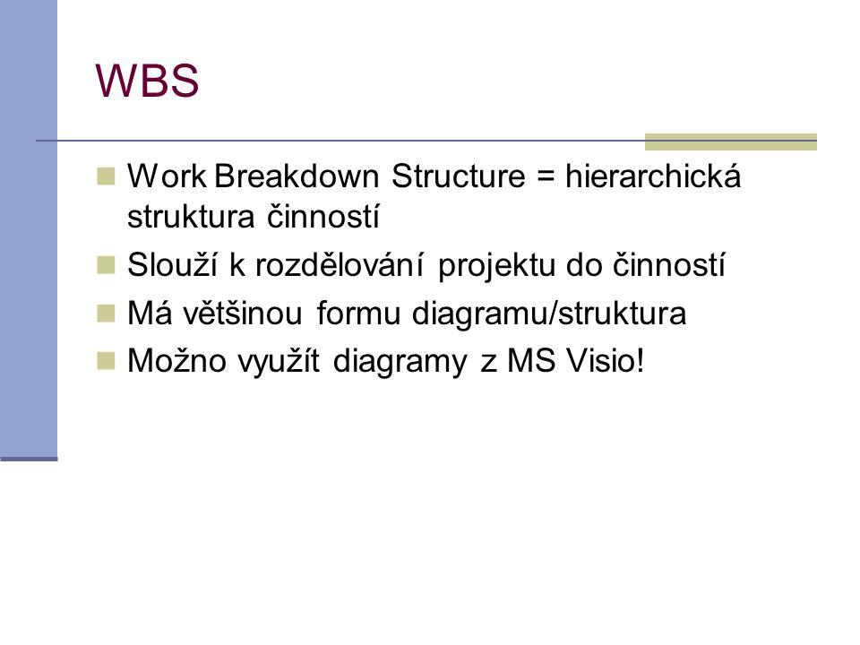 WBS  Work Breakdown Structure = hierarchická struktura činností  Slouží k rozdělování projektu do činností  Má většinou formu diagramu/struktura 
