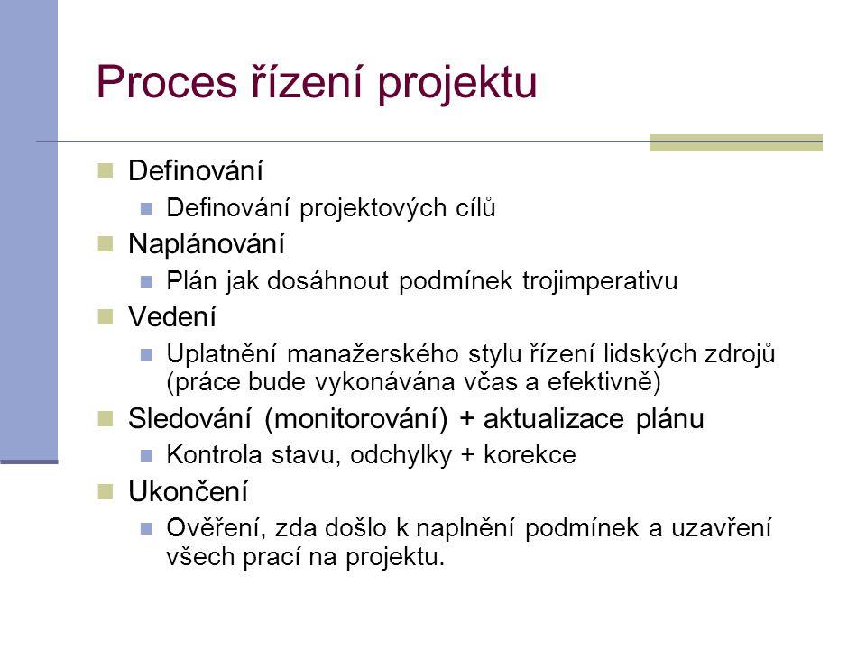 Proces řízení projektu  Definování  Definování projektových cílů  Naplánování  Plán jak dosáhnout podmínek trojimperativu  Vedení  Uplatnění man