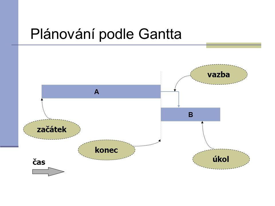 začátek A B čas Plánování podle Gantta konec úkol vazba