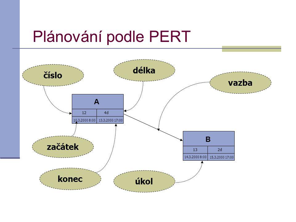 Plánování podle PERT 13.3.2000 17:0010.3.2000 8:00 A B 14.3.2000 8:00 15.3.2000 17:00 číslo délka začátek konec úkol vazba 124d 132d