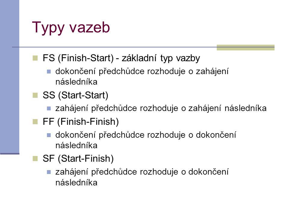 Typy vazeb  FS (Finish-Start) - základní typ vazby  dokončení předchůdce rozhoduje o zahájení následníka  SS (Start-Start)  zahájení předchůdce ro