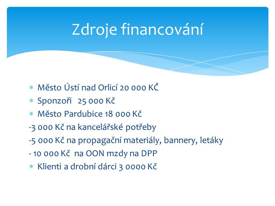 Město Ústí nad Orlicí 20 000 KČ  Sponzoři 25 000 Kč  Město Pardubice 18 000 Kč -3 000 Kč na kancelářské potřeby -5 000 Kč na propagační materiály,