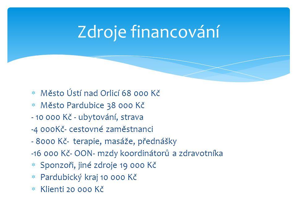  Město Ústí nad Orlicí 68 000 Kč  Město Pardubice 38 000 Kč - 10 000 Kč - ubytování, strava -4 000Kč- cestovné zaměstnanci - 8000 Kč- terapie, masáž
