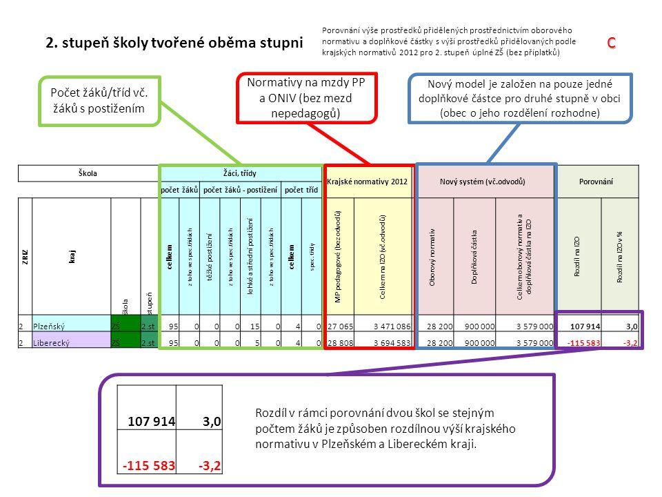 2. stupeň školy tvořené oběma stupni Porovnání výše prostředků přidělených prostřednictvím oborového normativu a doplňkové částky s výší prostředků př