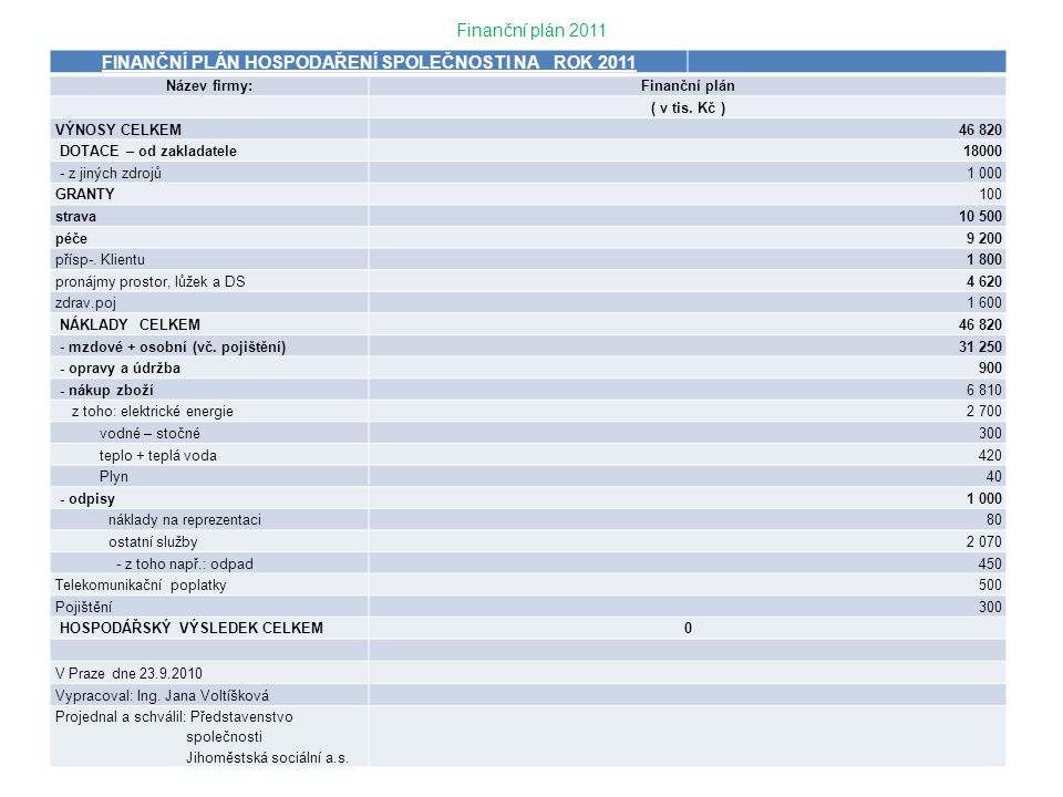 Finanční plán 2011 FINANČNÍ PLÁN HOSPODAŘENÍ SPOLEČNOSTI NA ROK 2011 Název firmy:Finanční plán ( v tis. Kč ) VÝNOSY CELKEM46 820 DOTACE – od zakladate