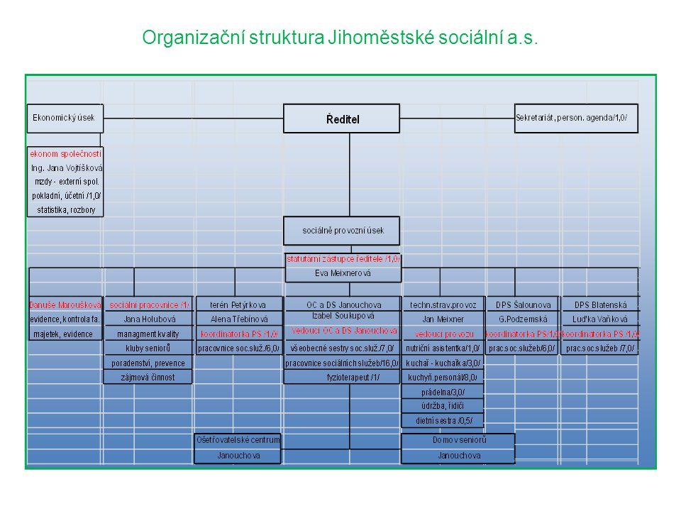 Organizační struktura Jihoměstské sociální a.s.