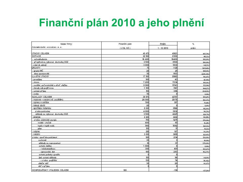 Finanční plán 2010 a jeho plnění Název firmy:Finanční plánPlnění% Jihoměstská sociální a.s. ( v tis. Kč )1 - 12 /2010 plnění VÝNOSY CELKEM40 47043621