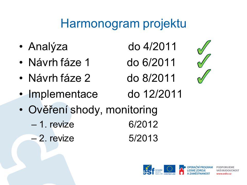 Harmonogram projektu •Analýza do 4/2011 •Návrh fáze 1 do 6/2011 •Návrh fáze 2 do 8/2011 •Implementace do 12/2011 •Ověření shody, monitoring –1. revize