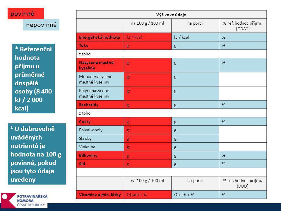 Výživové údaje na 100 g / 100 mlna porci% ref. hodnot příjmu (GDA*) Energetická hodnotakJ / kcal % Tukygg% z toho Nasycené mastné kyseliny gg% Mononen
