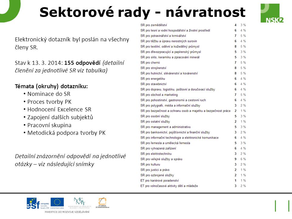 Elektronický dotazník byl poslán na všechny členy SR. Stav k 13. 3. 2014: 155 odpovědí (detailní členění za jednotlivé SR viz tabulka) Témata (okruhy)