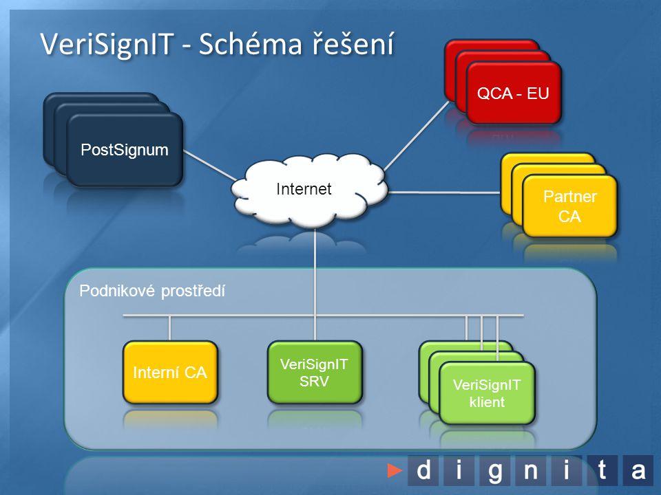 VeriSignIT - Schéma řešení