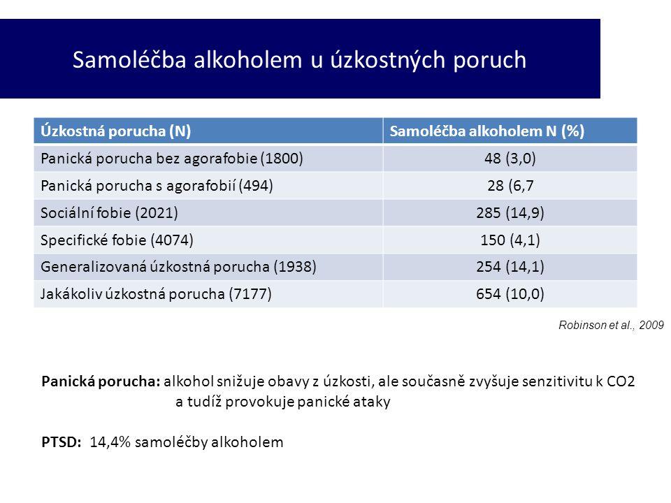 Úzkostná porucha (N)Samoléčba alkoholem N (%) Panická porucha bez agorafobie (1800)48 (3,0) Panická porucha s agorafobií (494)28 (6,7 Sociální fobie (