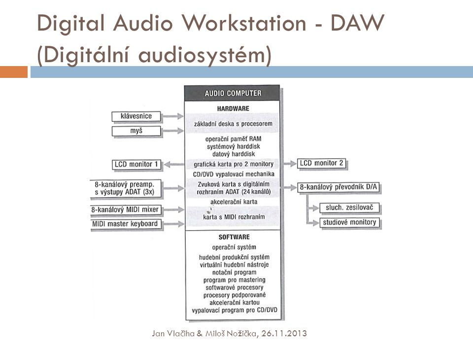 Digital Audio Workstation - DAW (Digitální audiosystém) Jan Vlačiha & Miloš Nožička, 26.11.2013
