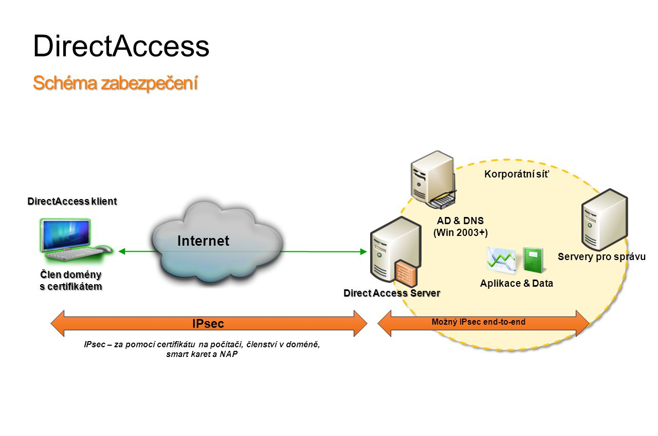 DirectAccess DirectAccess klient Člen domény s certifikátem Korporátní síť Internet Direct Access Server IPsec IPsec – za pomocí certifikátu na počítači, členství v doméně, smart karet a NAP Schéma zabezpečení Možný IPsec end-to-end Aplikace & Data AD & DNS (Win 2003+) Servery pro správu