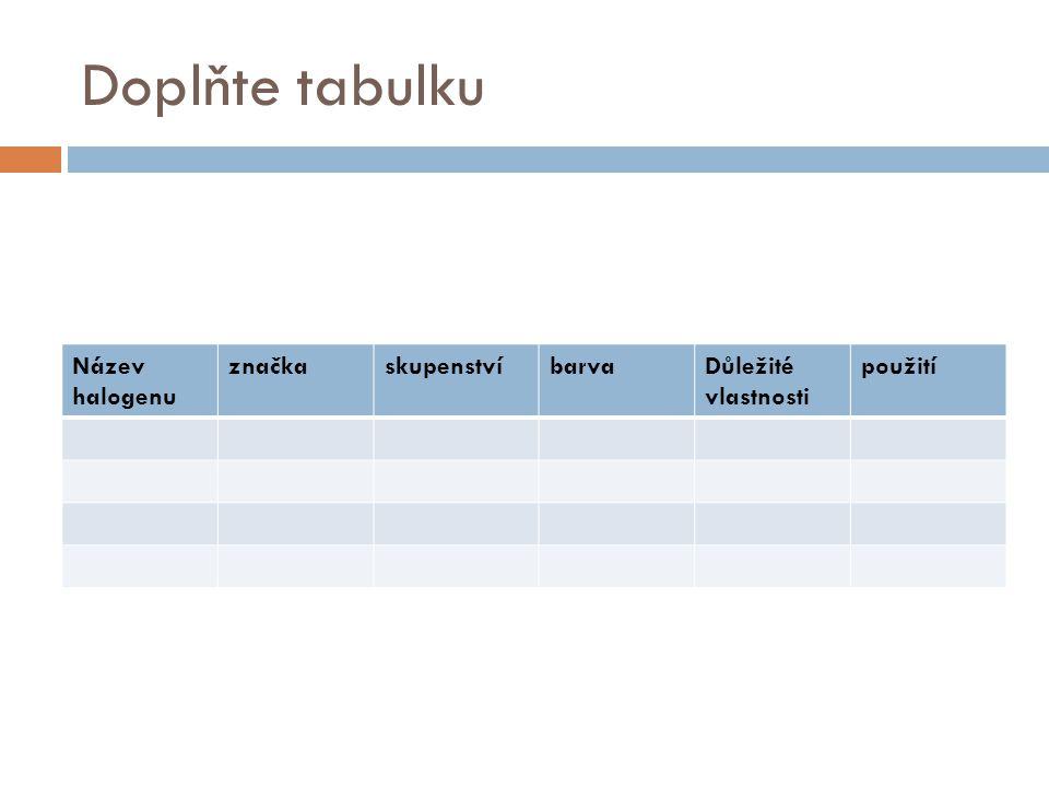 Doplňte tabulku Název halogenu značkaskupenstvíbarvaDůležité vlastnosti použití