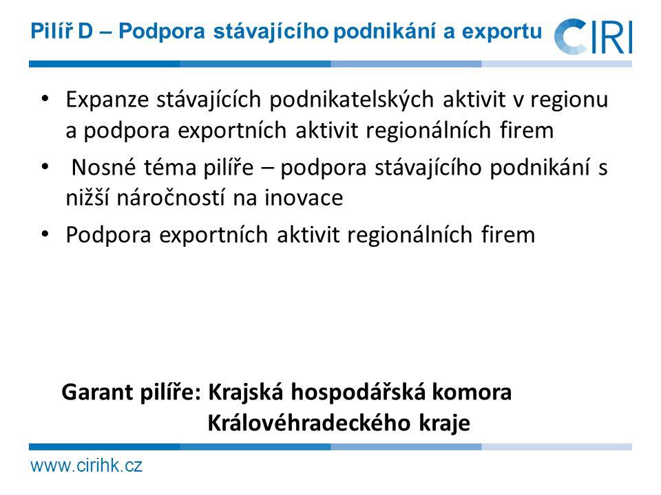 www.cirihk.cz Pilíř D – Podpora stávajícího podnikání a exportu • Expanze stávajících podnikatelských aktivit v regionu a podpora exportních aktivit r