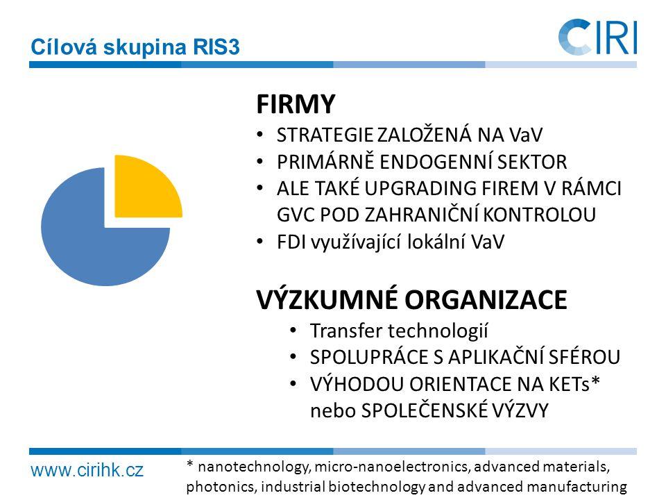 www.cirihk.cz Kombinace znalostí, expertíz a aplikací Znalosti, dovednosti, expertízy -veřejné VaV -soukromé VaV -excelentní služby Znalosti, dovednosti, expertízy -veřejné VaV -soukromé VaV -excelentní služby + + Aplikační obory s cílem tržního umístění Aplikační obory, kde uživatelem je veřejný sektor Cílem je netržní umístění -zdravotnictví -armáda -veřejná správa … Cílem je mezinárodně konkurenceschopné tržní umístění produktu …založené na kvalitě, přidané hodnotě, nikoliv na nízké ceně… Předpoklad kritické velikosti