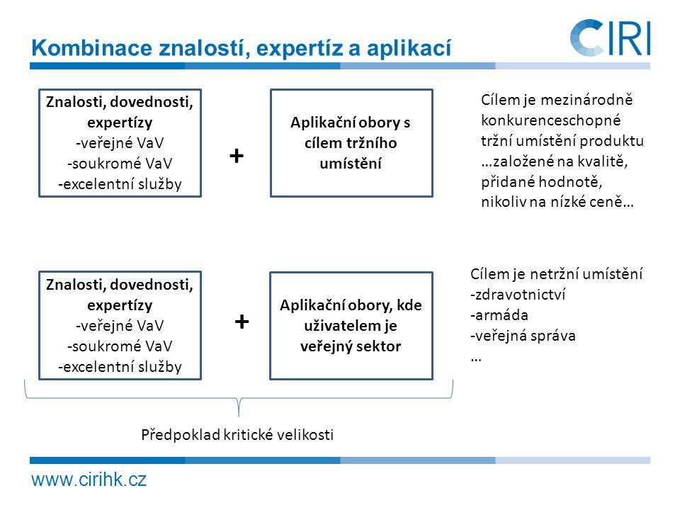 www.cirihk.cz Kombinace znalostí, expertíz a aplikací Znalosti, dovednosti, expertízy -veřejné VaV -soukromé VaV -excelentní služby Znalosti, dovednos