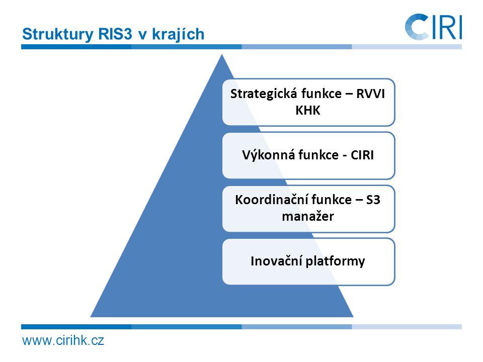www.cirihk.cz Struktury RIS3 v krajích Strategická funkce – RVVI KHK Výkonná funkce - CIRI Koordinační funkce – S3 manažer Inovační platformy