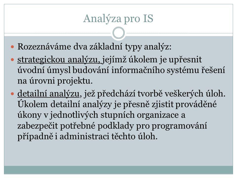 Analýza pro IS  Rozeznáváme dva základní typy analýz:  strategickou analýzu, jejímž úkolem je upřesnit úvodní úmysl budování informačního systému řešení na úrovni projektu.