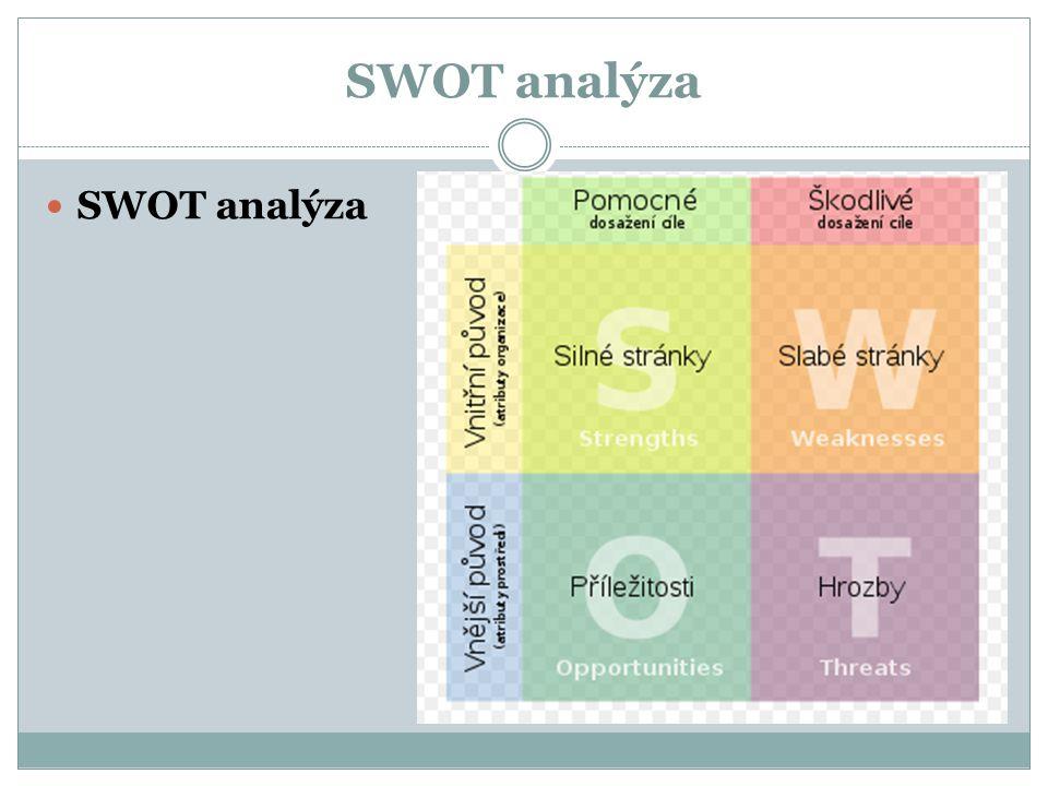 SWOT analýza  SWOT analýza