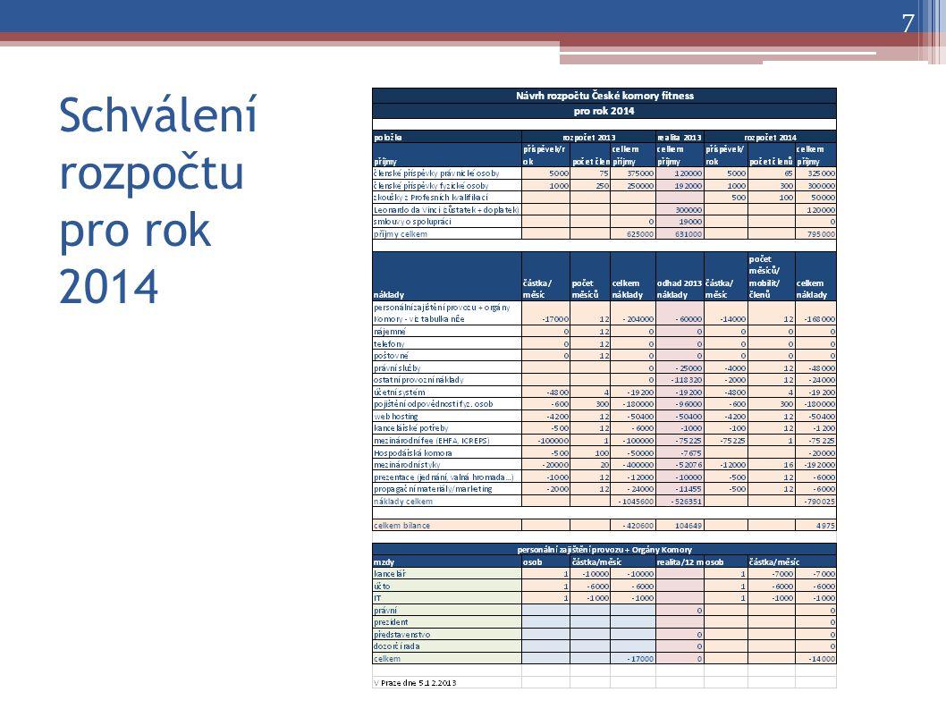Schválení rozpočtu pro rok 2014 7
