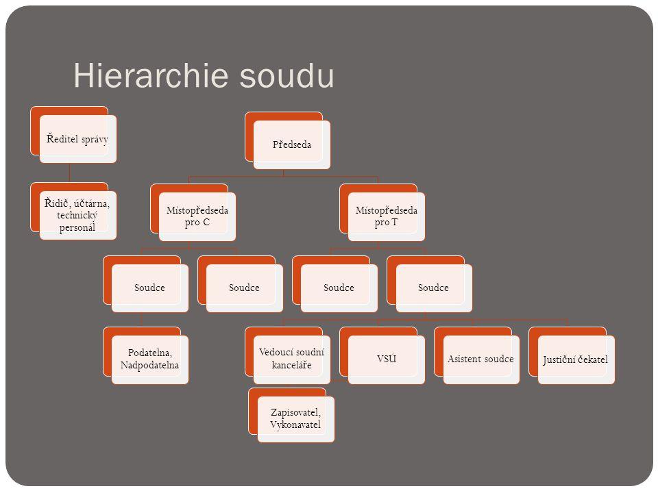 Struktura soudu  D ě lení na soudní odd ě lení pro jednotlivé senáty a samosoudce  Soudní kancelá ř e- administrativní úkony