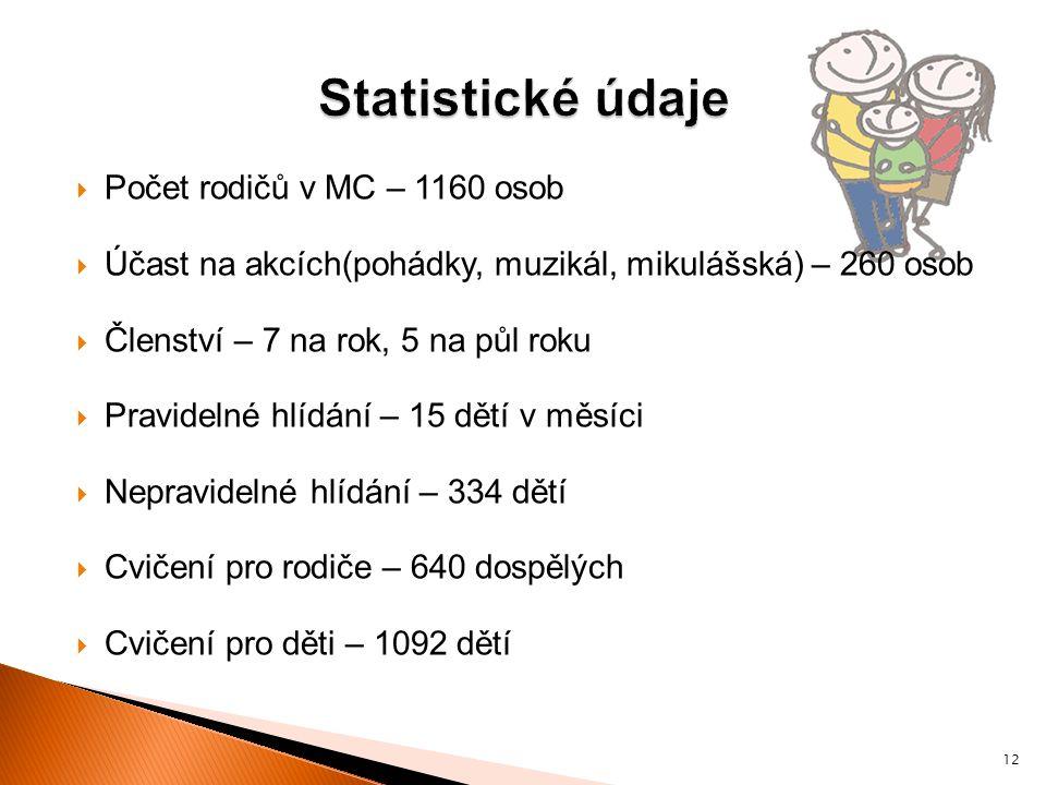  Počet rodičů v MC – 1160 osob  Účast na akcích(pohádky, muzikál, mikulášská) – 260 osob  Členství – 7 na rok, 5 na půl roku  Pravidelné hlídání –