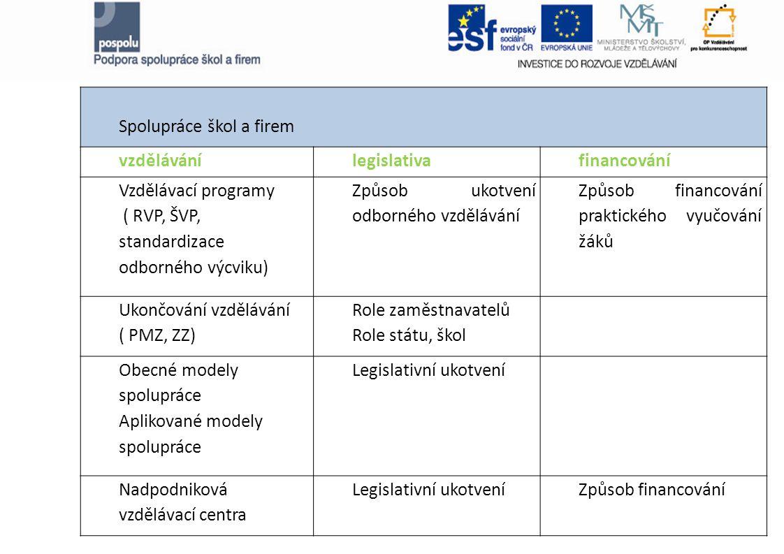 Spolupráce škol a firem vzdělávánílegislativafinancování Vzdělávací programy ( RVP, ŠVP, standardizace odborného výcviku) Způsob ukotvení odborného vzdělávání Způsob financování praktického vyučování žáků Ukončování vzdělávání ( PMZ, ZZ) Role zaměstnavatelů Role státu, škol Obecné modely spolupráce Aplikované modely spolupráce Legislativní ukotvení Nadpodniková vzdělávací centra Legislativní ukotveníZpůsob financování