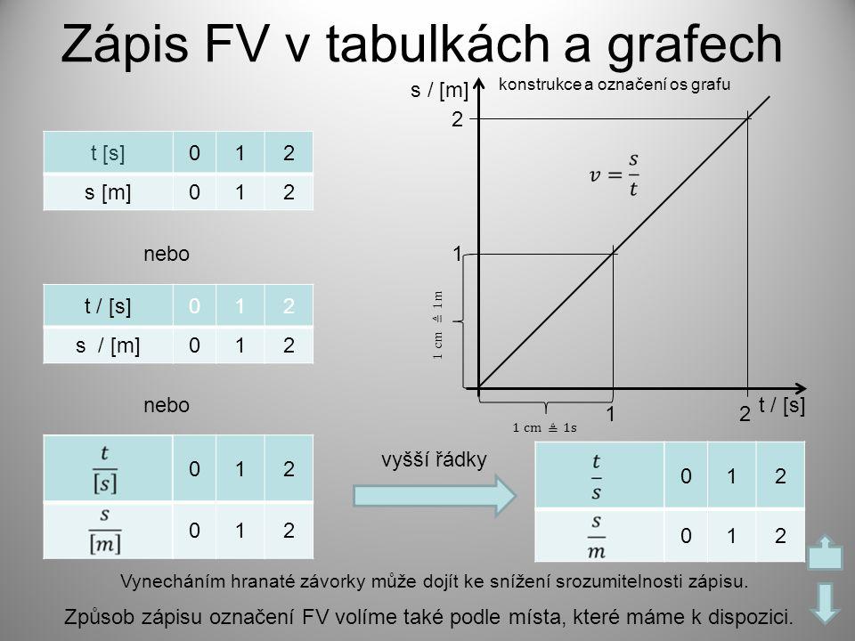 Zápis FV v tabulkách a grafech t [s]012 s [m]012 t / [s]012 s / [m]012 012 012 Vynecháním hranaté závorky může dojít ke snížení srozumitelnosti zápisu
