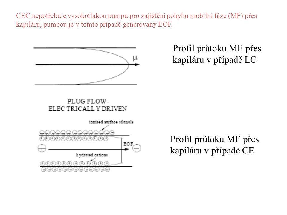 CEC nepotřebuje vysokotlakou pumpu pro zajištění pohybu mobilní fáze (MF) přes kapiláru, pumpou je v tomto případě generovaný EOF.