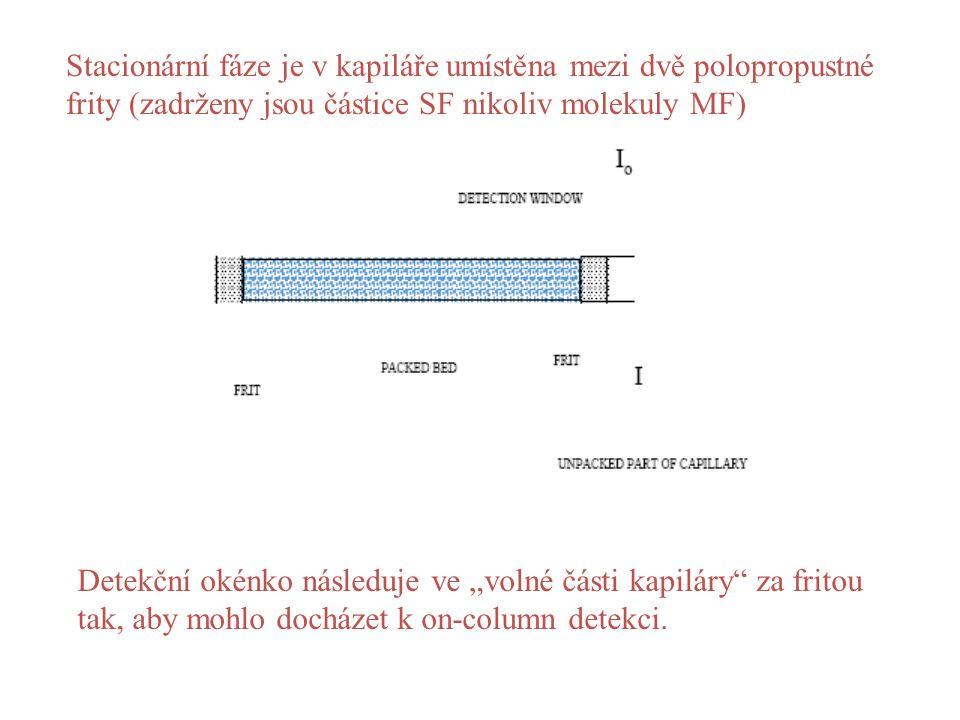 """Stacionární fáze je v kapiláře umístěna mezi dvě polopropustné frity (zadrženy jsou částice SF nikoliv molekuly MF) Detekční okénko následuje ve """"volné části kapiláry za fritou tak, aby mohlo docházet k on-column detekci."""